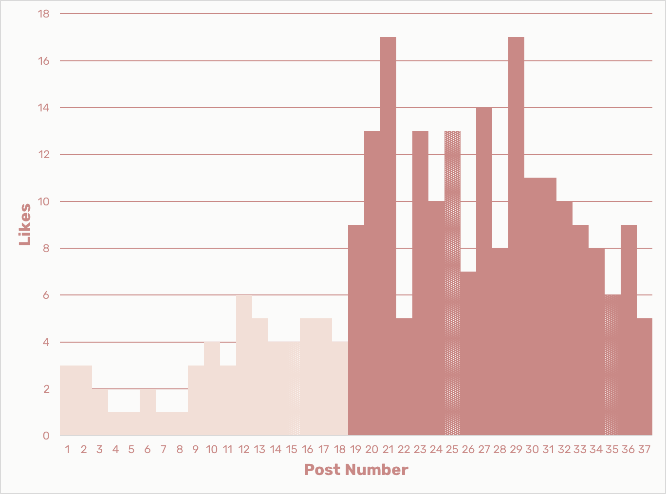 A graph of likes per post on Instagram